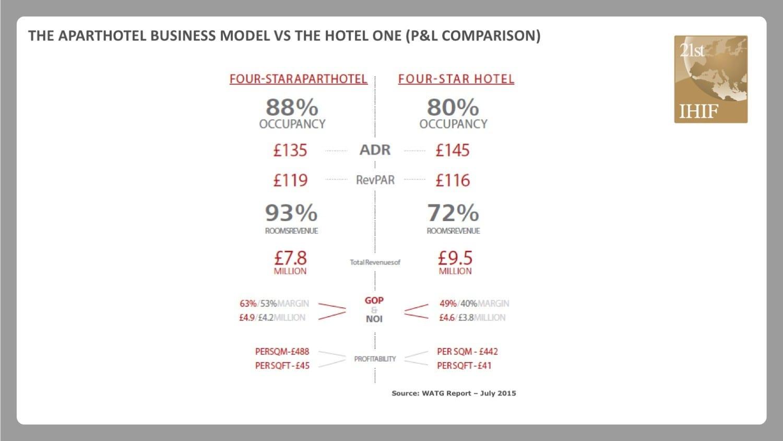 apart-hotels-profitability